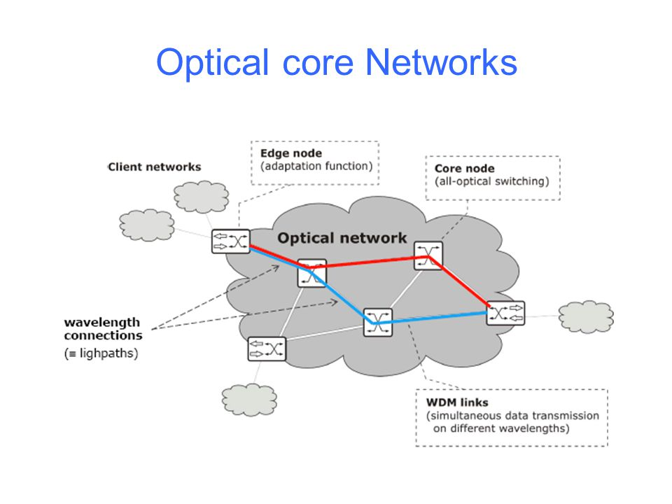 Key Terminology in WDM Optical Networks Optical node/cross-connect/switch/router Optical node has a number of input (output) fibers, each carrying one or more incoming (outgoing) optical signals The purpose of which is to direct each incoming optical signal to an appropriate outgoing fiber End nodes: all possible sources or destinations of data Physical topology: graph showing the major physical components (i.e., fibers, nodes) of the network
