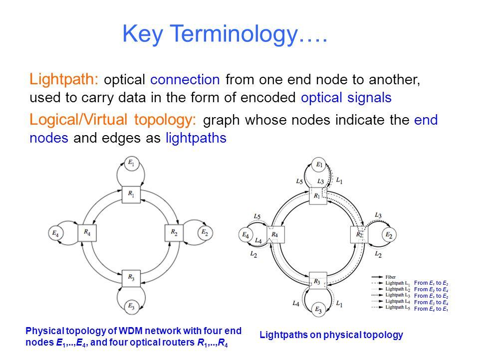 Logical/Virtual Topology Lightpaths on physical topology From E 1 to E 3 From E 2 to E 4 From E 1 to E 2 From E 3 to E 4 From E 4 to E 1 Corresponding logical topology