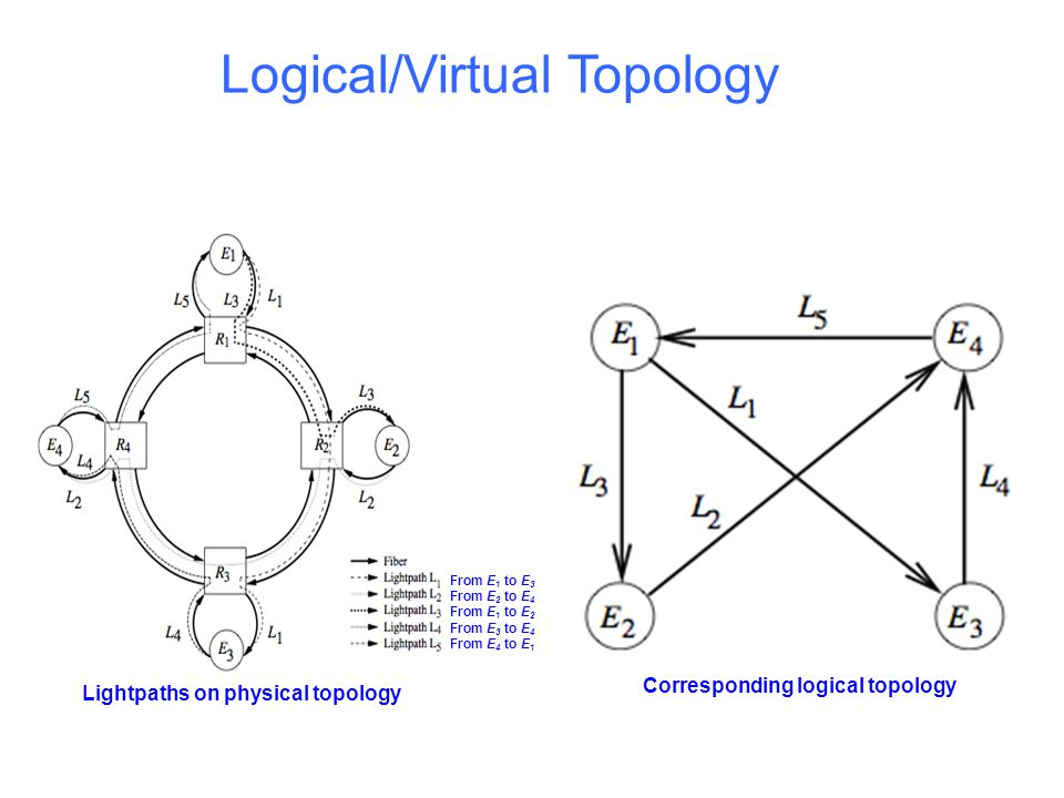 Topologies for core Networks National scientific foundation (NSF) network Optical cross-connect