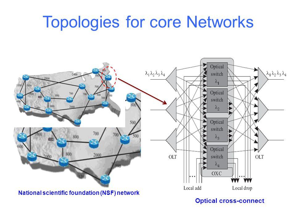 Topologies for core Networks European optical network topology 14 nodes, 21 bidirectional links German network topology