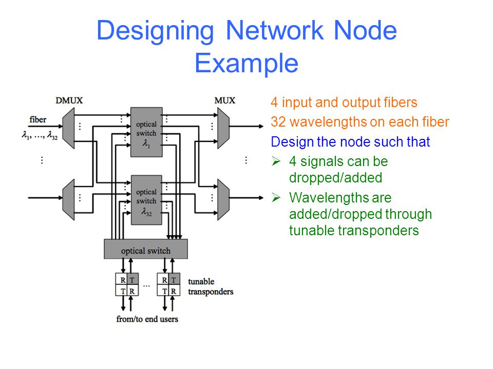 Designing Network Node Example 14 nodes, 21 bidirectional links 4 input and output fibers 32 wavelengths on each fiber Design the node such that  4 s