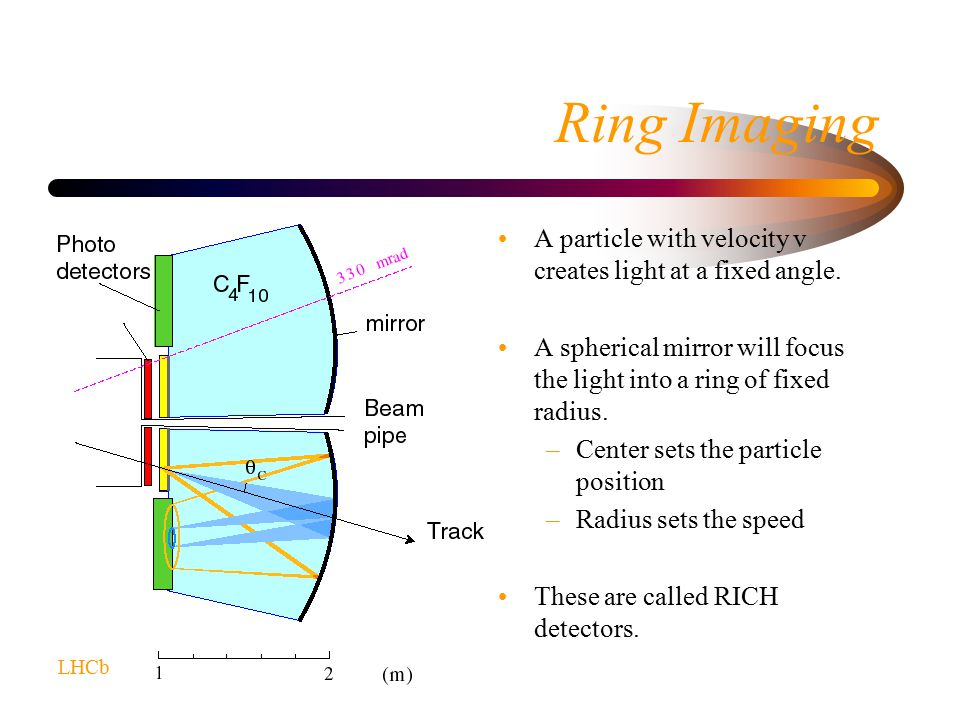 Ring Imaging A particle with velocity v creates light at a fixed angle.