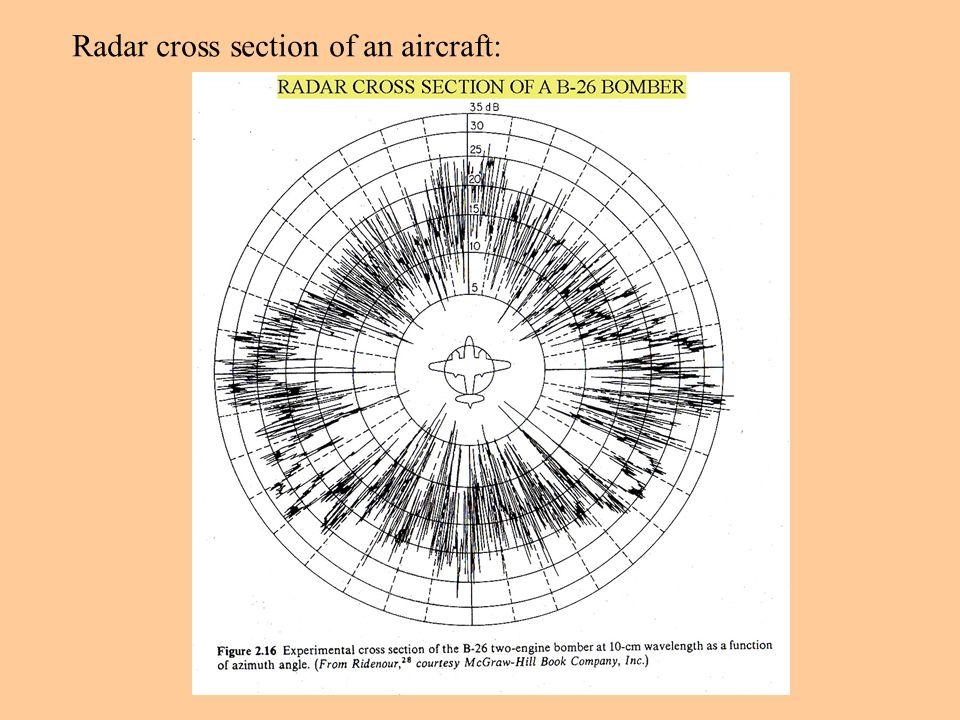 Radar cross section of an aircraft: