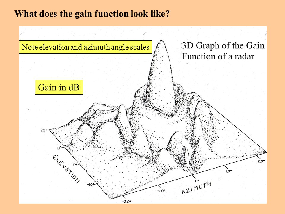 What does the gain function look like? Note elevation and azimuth angle scales Gain in dB
