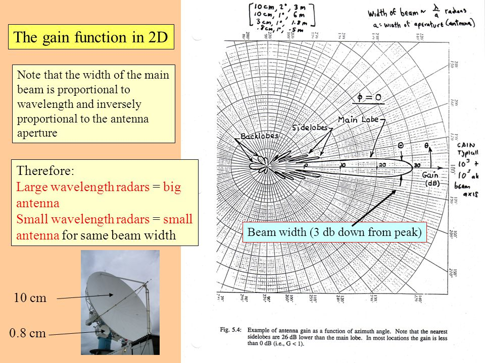 The gain function in 2D Note that the width of the main beam is proportional to wavelength and inversely proportional to the antenna aperture Therefore: Large wavelength radars = big antenna Small wavelength radars = small antenna for same beam width 10 cm 0.8 cm Beam width (3 db down from peak)