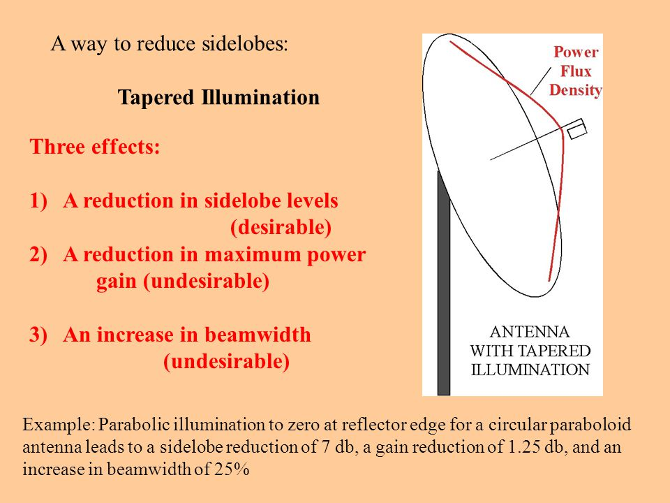 A way to reduce sidelobes: Tapered Illumination Three effects: 1)A reduction in sidelobe levels (desirable) 2)A reduction in maximum power gain (undesirable) 3)An increase in beamwidth (undesirable) Example: Parabolic illumination to zero at reflector edge for a circular paraboloid antenna leads to a sidelobe reduction of 7 db, a gain reduction of 1.25 db, and an increase in beamwidth of 25%