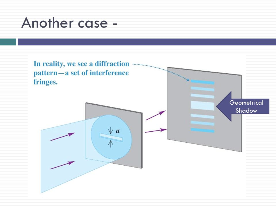 Diffraction Vs. Interference  Both involve addition of waves from different places and technically, both are the same phenomenon.  Observation requi