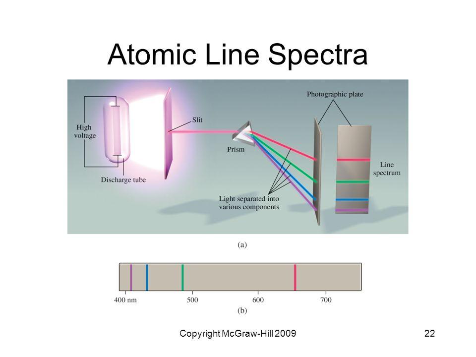 Copyright McGraw-Hill 200922 Atomic Line Spectra