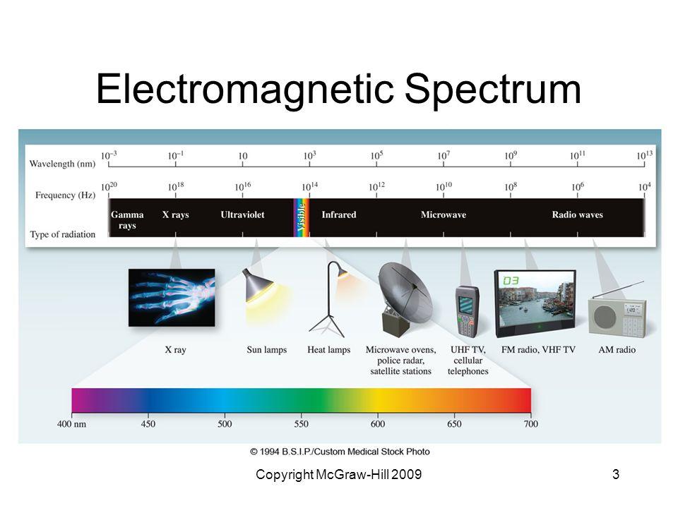 Copyright McGraw-Hill 20093 Electromagnetic Spectrum Figure 06.01Figure 06.01