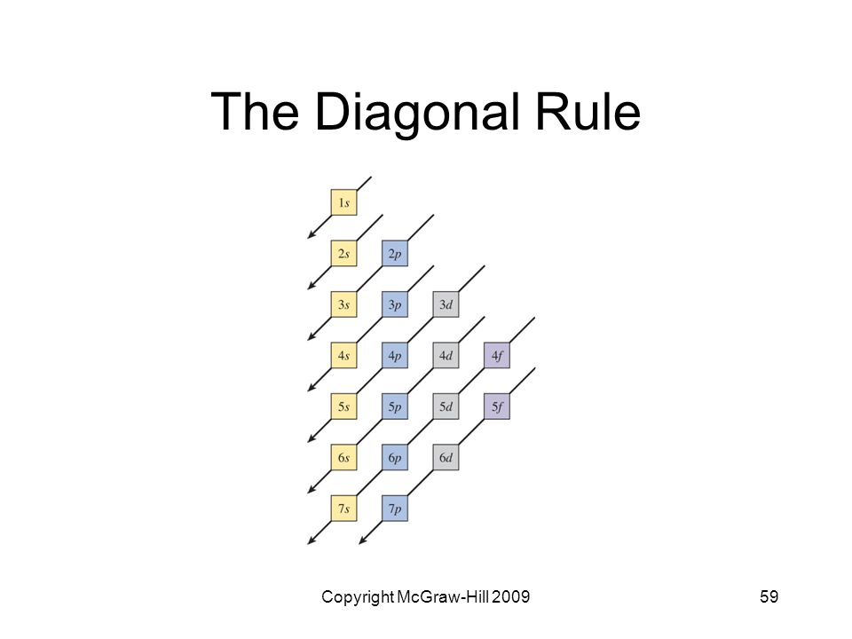 Copyright McGraw-Hill 200959 The Diagonal Rule