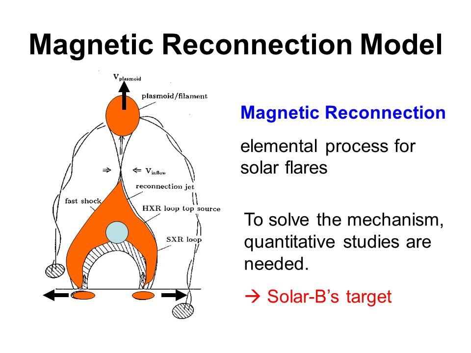 Magnetic Reconnection Model Magnetic Reconnection elemental process for solar flares To solve the mechanism, quantitative studies are needed.