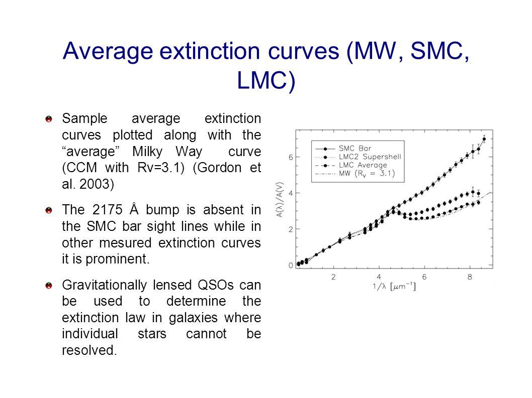 "Average extinction curves (MW, SMC, LMC) Sample average extinction curves plotted along with the ""average"" Milky Way curve (CCM with Rv=3.1) (Gordon e"