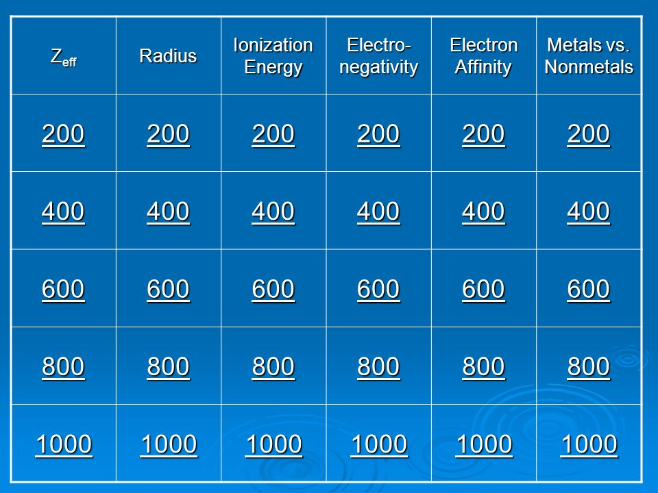 Z eff Radius Ionization Energy Electro- negativity Electron Affinity Metals vs. Nonmetals 200 400 600 800 1000