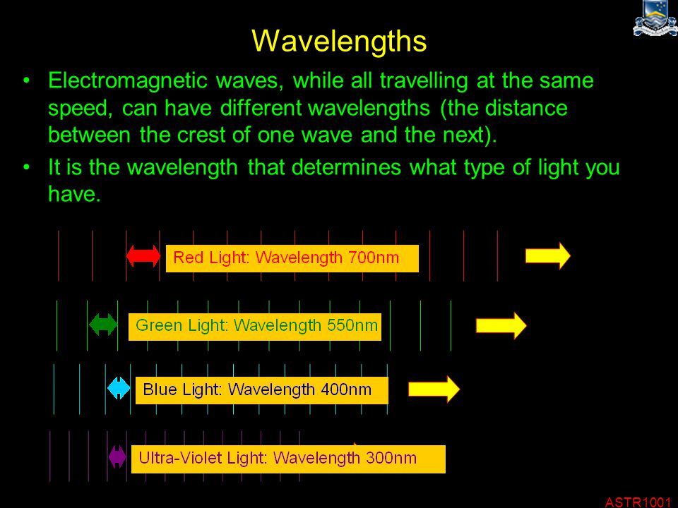 ASTR1001 Wavelengths Electromagnetic waves, while all travelling at the same speed, can have different wavelengths (the distance between the crest of one wave and the next).