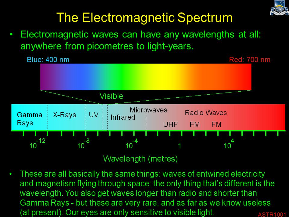 ASTR1001 The Electromagnetic Spectrum Electromagnetic waves can have any wavelengths at all: anywhere from picometres to light-years.