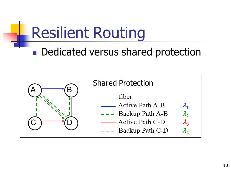10 Resilient Routing Dedicated versus shared protection fiber Active Path A-B 1 Backup Path A-B 2 Active Path C-D 3 Backup Path C-D 4 B DC A Dedicated