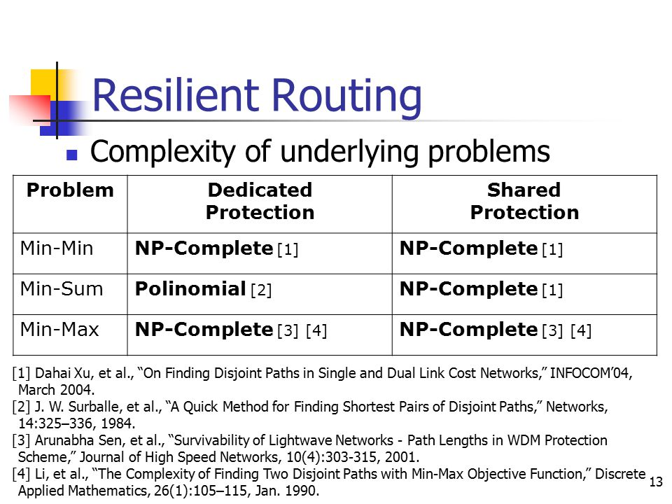 13 Resilient Routing Complexity of underlying problems ProblemDedicated Protection Shared Protection Min-MinNP-Complete [1] Min-SumPolinomial [2] NP-C