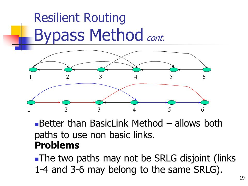 19 Resilient Routing Bypass Method cont. Better than BasicLink Method – allows both paths to use non basic links. Problems The two paths may not be SR