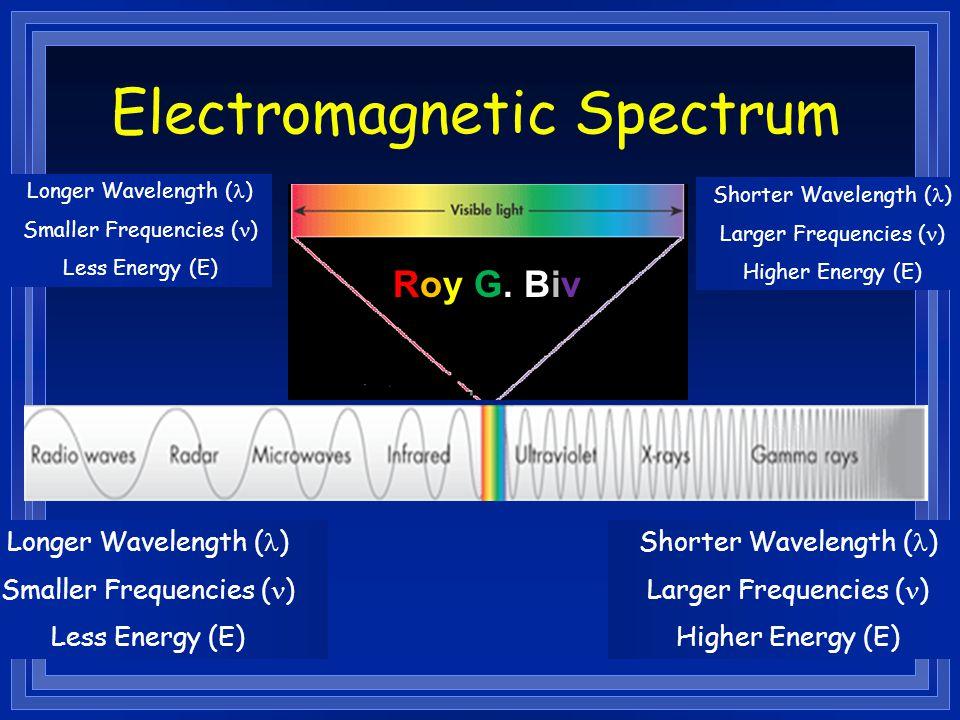 Electromagnetic Spectrum Longer Wavelength ( ) Smaller Frequencies ( ) Less Energy (E) Shorter Wavelength ( ) Larger Frequencies ( ) Higher Energy (E) Longer Wavelength ( ) Smaller Frequencies ( ) Less Energy (E) Shorter Wavelength ( ) Larger Frequencies ( ) Higher Energy (E) Roy G.