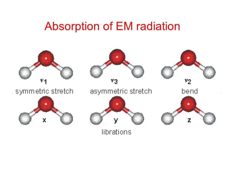 Molecular absorption processes Electronic transitions UV and visible wavelengths Molecular vibrations Thermal infrared wavelengths Molecular rotations Microwave and far-IR wavelengths Each of these processes is quantized Translational kinetic energy of molecules is unquantized Increasing energy ~10 -18 J ~10 -23 J