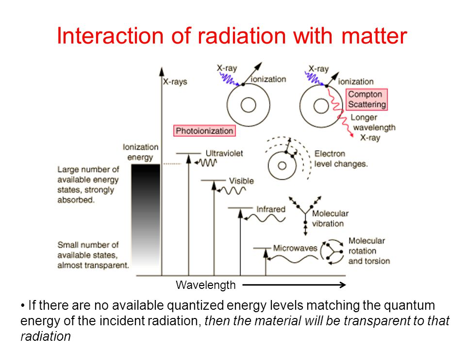 Interaction of radiation with matter If there are no available quantized energy levels matching the quantum energy of the incident radiation, then the