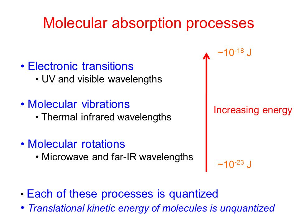 Molecular absorption processes Electronic transitions UV and visible wavelengths Molecular vibrations Thermal infrared wavelengths Molecular rotations