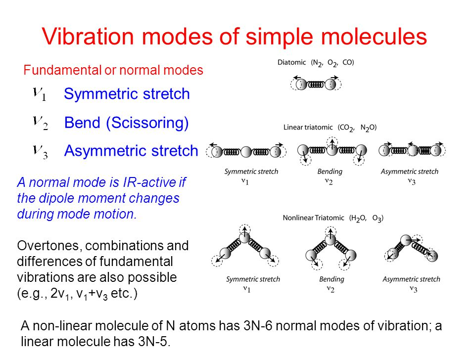 Vibration modes of simple molecules A normal mode is IR-active if the dipole moment changes during mode motion. Overtones, combinations and difference