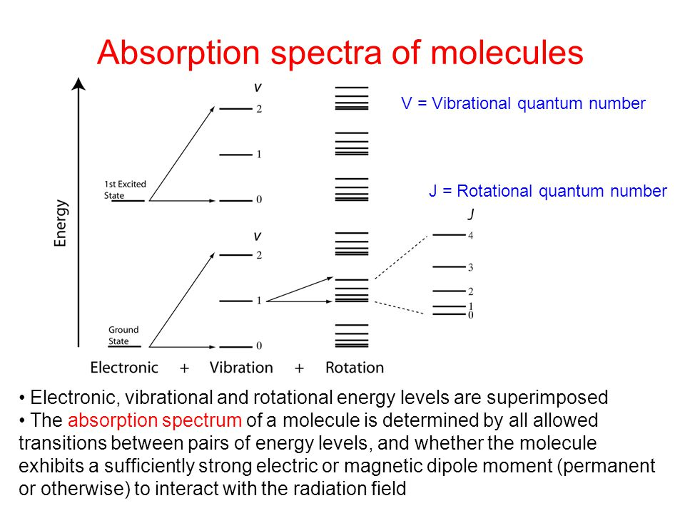 Absorption spectra of molecules Electronic, vibrational and rotational energy levels are superimposed The absorption spectrum of a molecule is determi