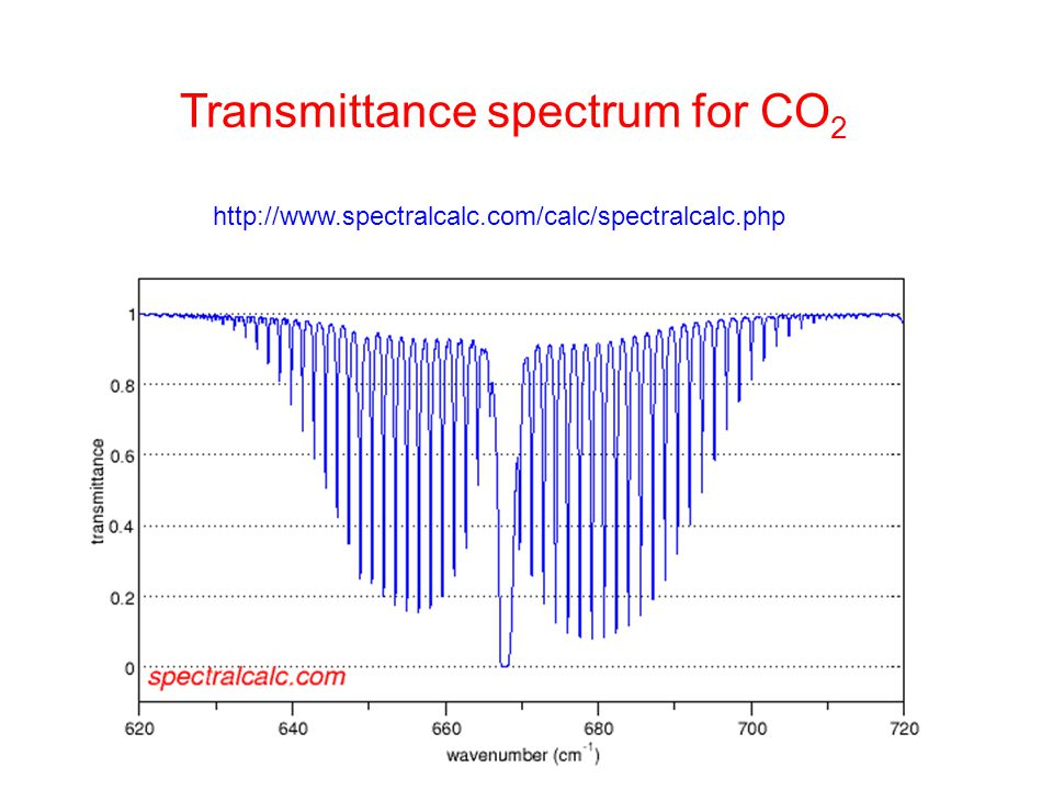 Transmittance spectrum for CO 2 http://www.spectralcalc.com/calc/spectralcalc.php