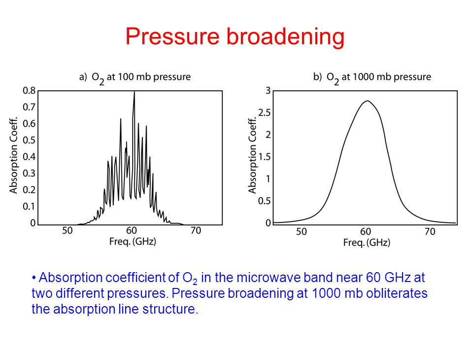 Pressure broadening Absorption coefficient of O 2 in the microwave band near 60 GHz at two different pressures. Pressure broadening at 1000 mb obliter