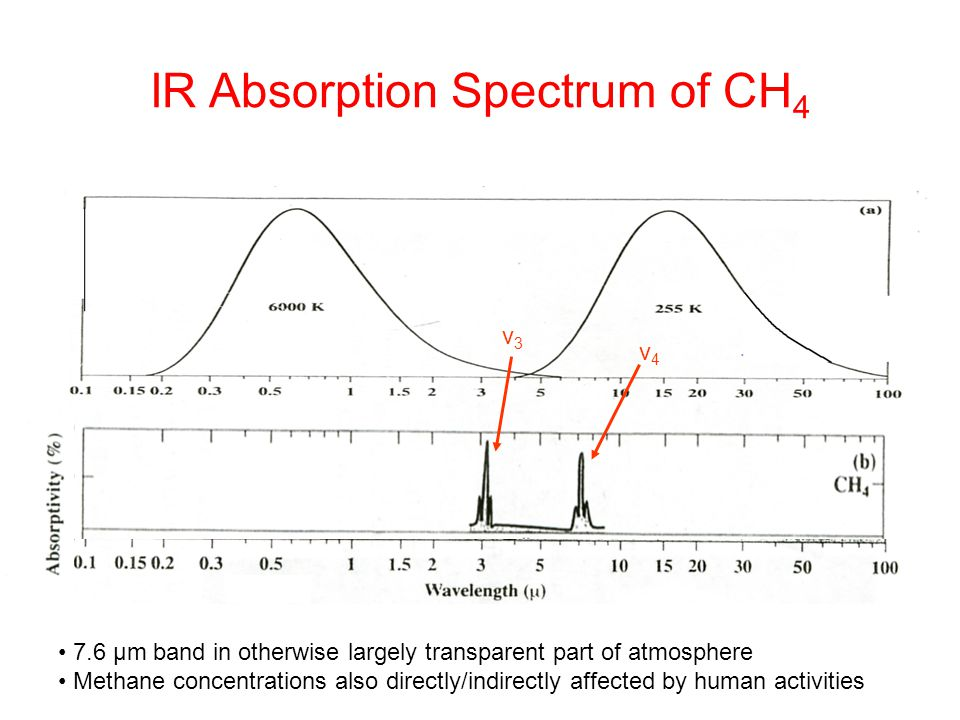 IR Absorption Spectrum of CH 4 v3v3 v4v4 7.6 µm band in otherwise largely transparent part of atmosphere Methane concentrations also directly/indirect