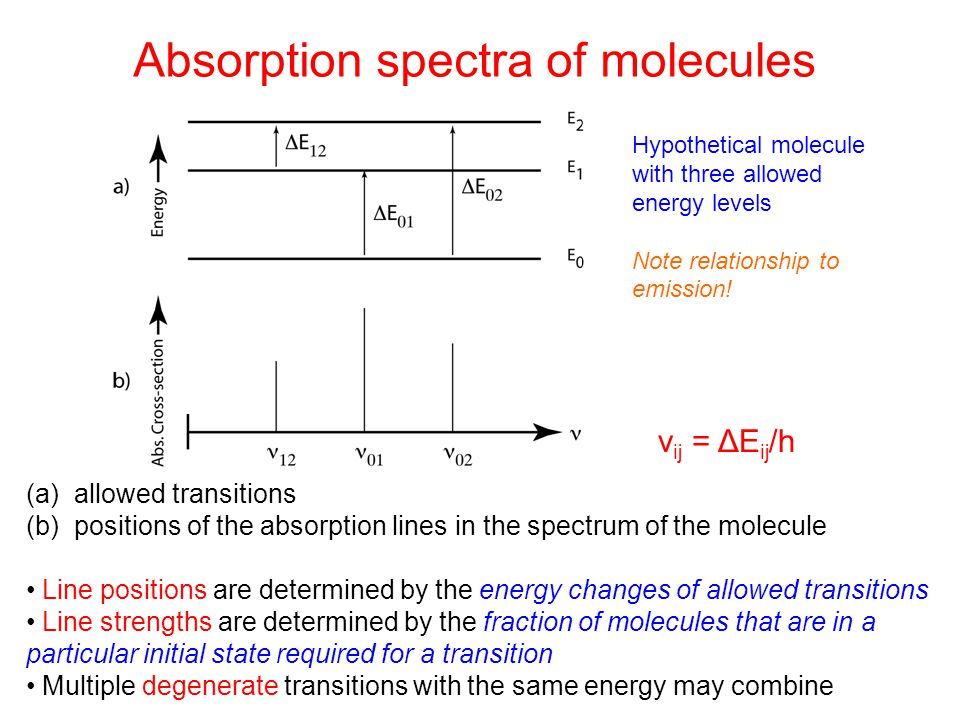 Vibrational-rotational transitions Relative positions of transitions in the absorption spectrum of a molecule Q branch (ΔJ = 0) (pure vibration) R branch (ΔJ = +1) P branch (ΔJ = -1)