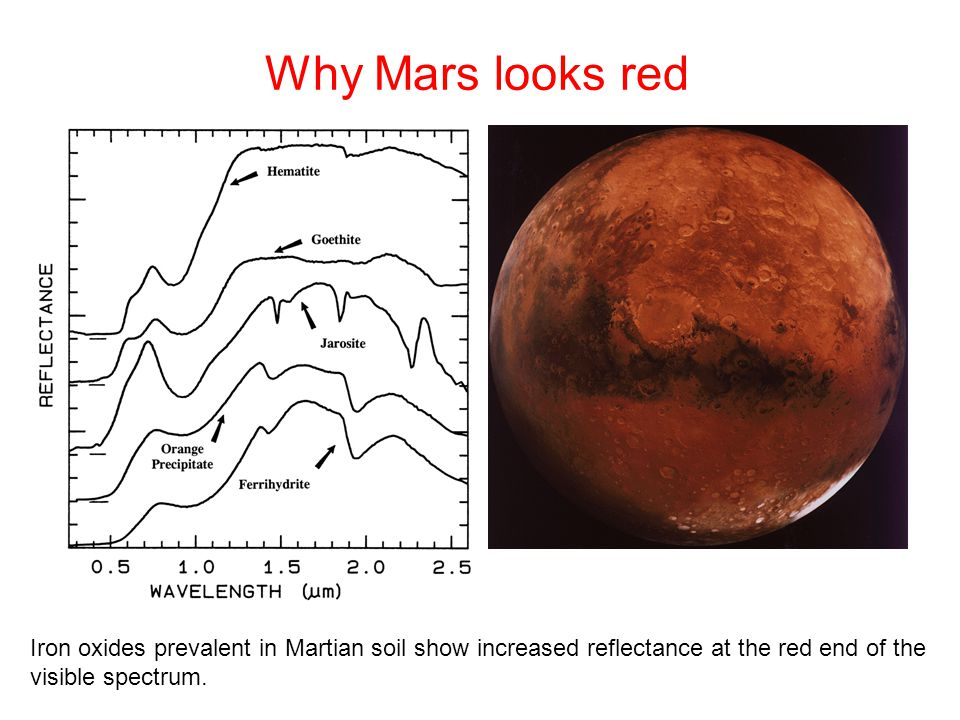 Why Mars looks red Iron oxides prevalent in Martian soil show increased reflectance at the red end of the visible spectrum.