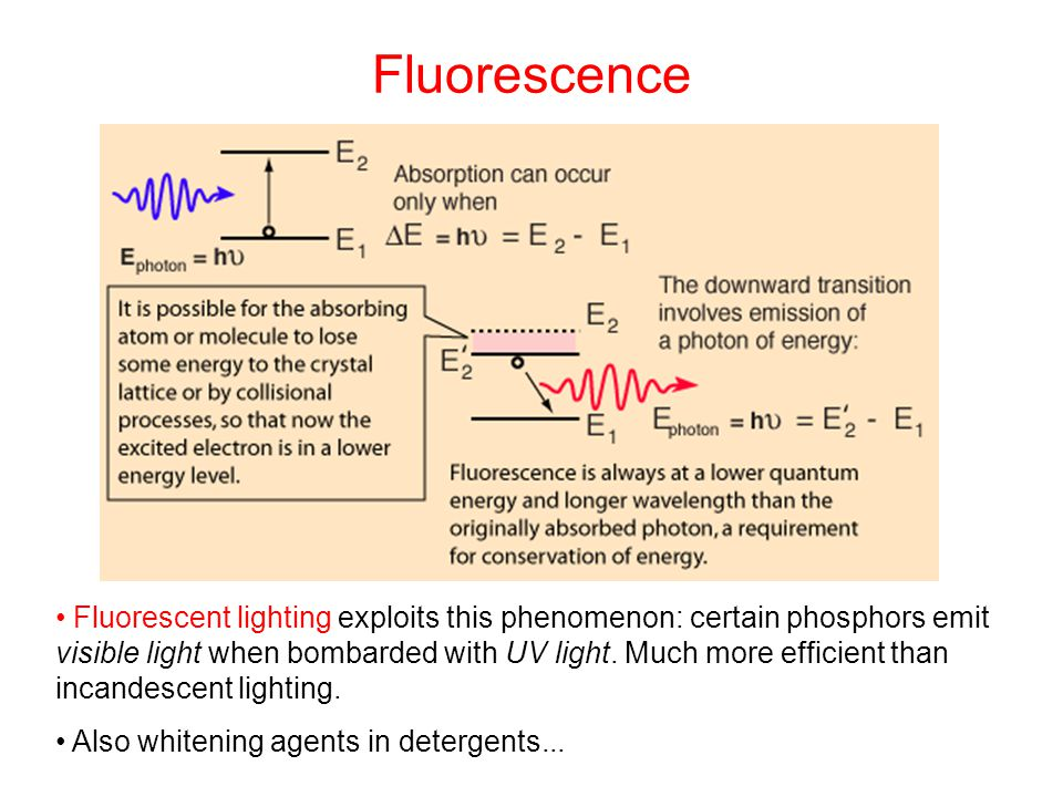 Fluorescence Fluorescent lighting exploits this phenomenon: certain phosphors emit visible light when bombarded with UV light. Much more efficient tha