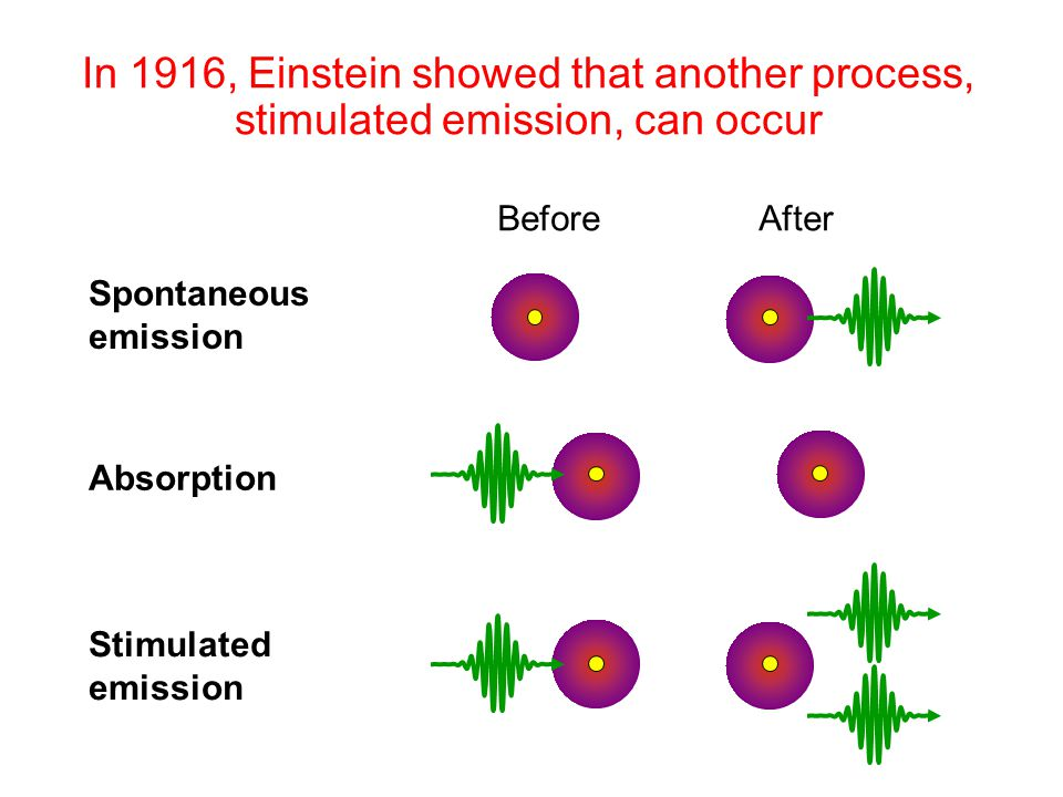 In 1916, Einstein showed that another process, stimulated emission, can occur Before After Absorption Stimulated emission Spontaneous emission