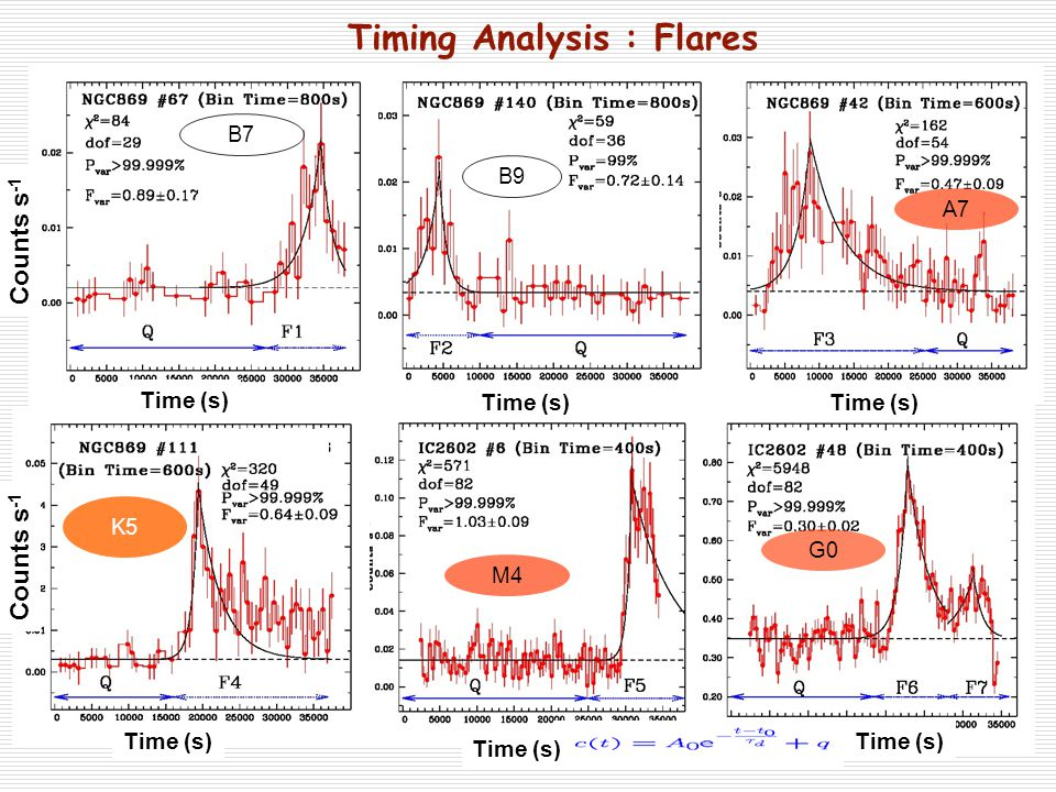 K5 A7 G0 B7 B9 M4 wd Timing Analysis : Flares Time (s) Counts s -1