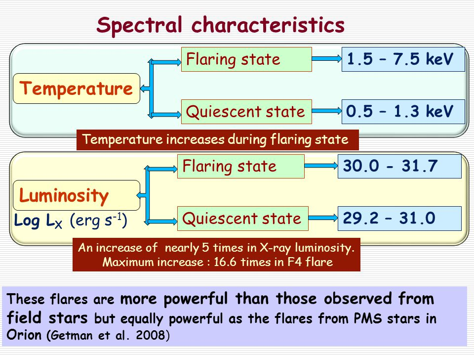 Spectral characteristics Temperature Flaring state Quiescent state0.5 – 1.3 keV 1.5 – 7.5 keV Luminosity Flaring state Quiescent state29.2 – 31.0 30.0 - 31.7 Log L X (erg s -1 ) Temperature increases during flaring state An increase of nearly 5 times in X-ray luminosity.