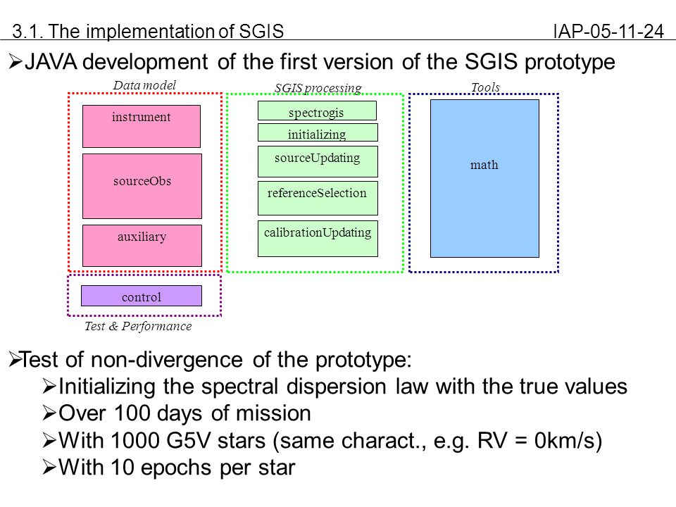 3.1. The implementation of SGIS IAP-05-11-24  JAVA development of the first version of the SGIS prototype  Test of non-divergence of the prototype: