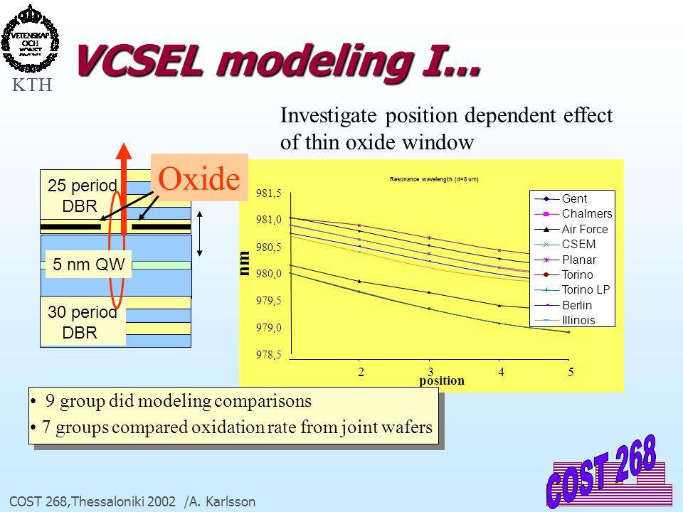 KTH COST 268,Thessaloniki 2002 /A. Karlsson VCSEL modeling I... Resonance wavelength (d=8 um) 978,5 979,0 979,5 980,0 980,5 981,0 981,5 2345 position