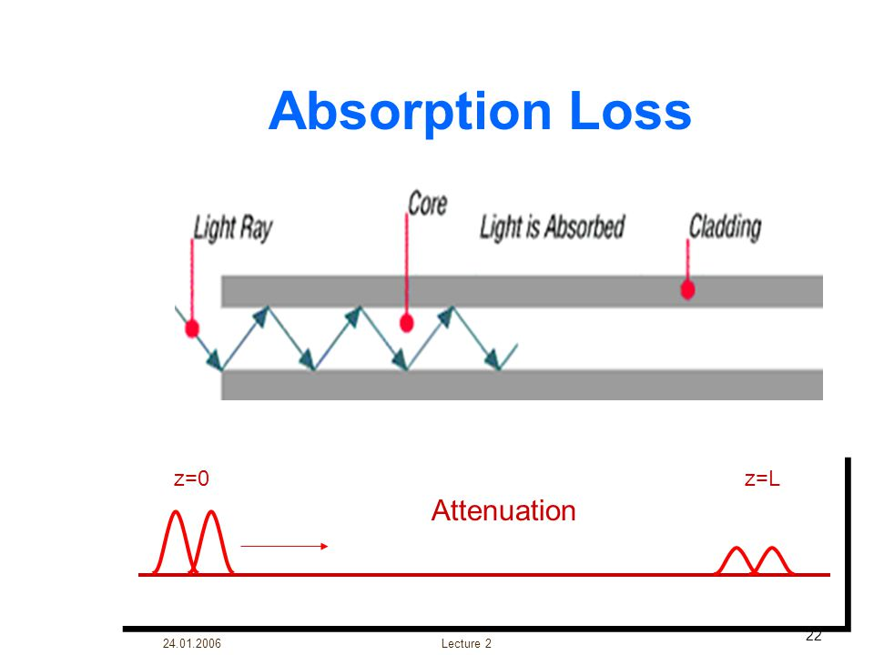 24.01.2006 Lecture 2 22 Absorption Loss z=0z=L Attenuation