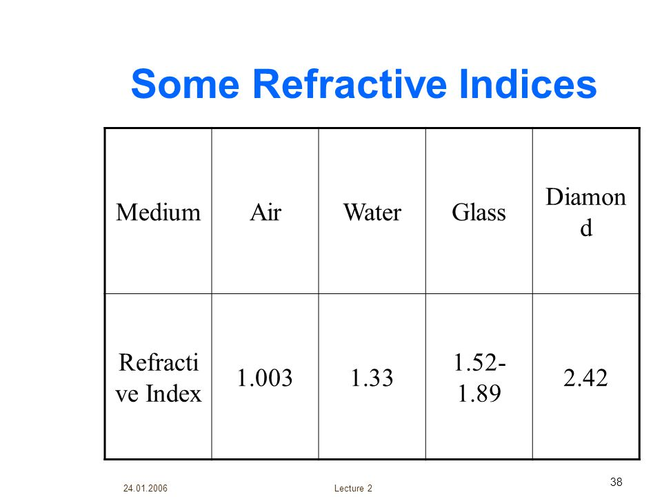 24.01.2006 Lecture 2 38 Some Refractive Indices MediumAirWaterGlass Diamon d Refracti ve Index 1.0031.33 1.52- 1.89 2.42