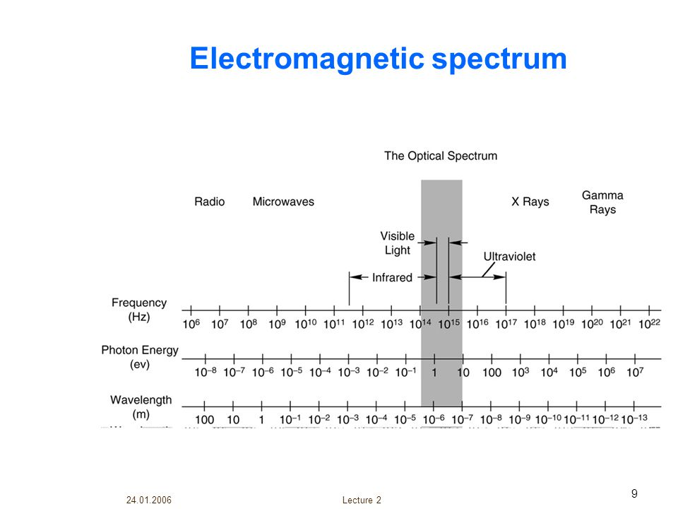 24.01.2006 Lecture 2 40 Incidence and Refraction