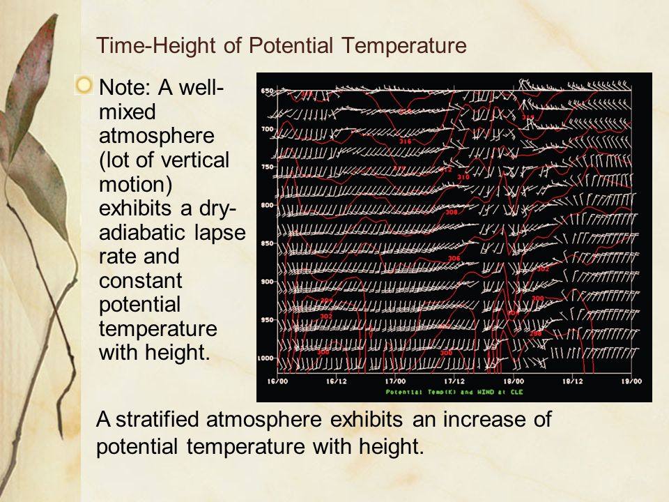 Time-Height of Potential Temperature Note: A well- mixed atmosphere (lot of vertical motion) exhibits a dry- adiabatic lapse rate and constant potenti