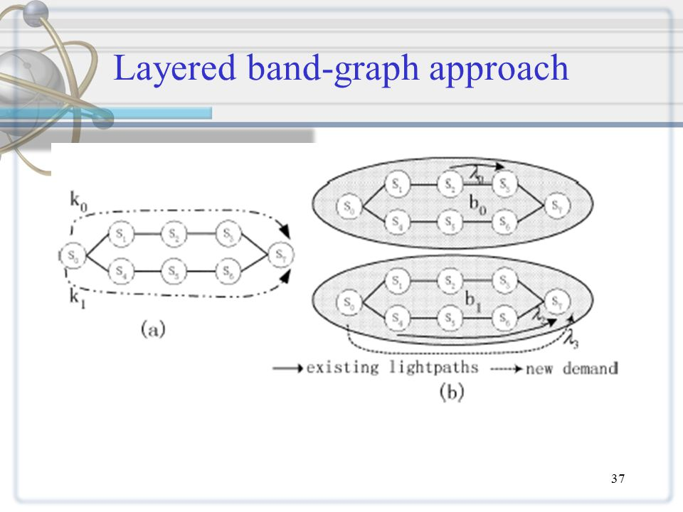 37 Layered band-graph approach