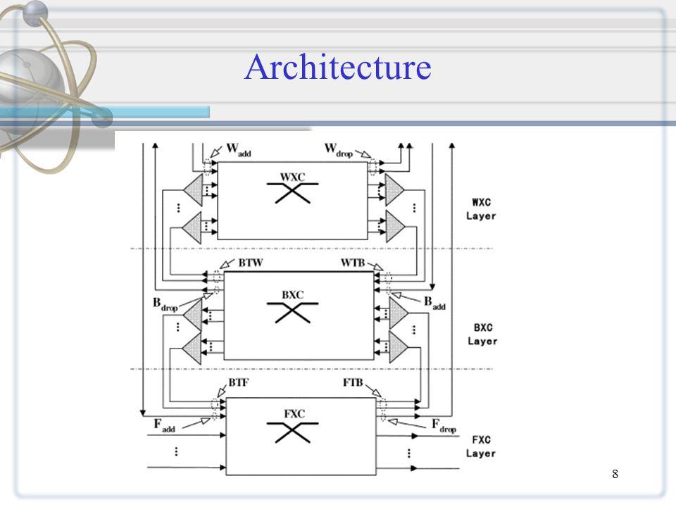 8 Architecture