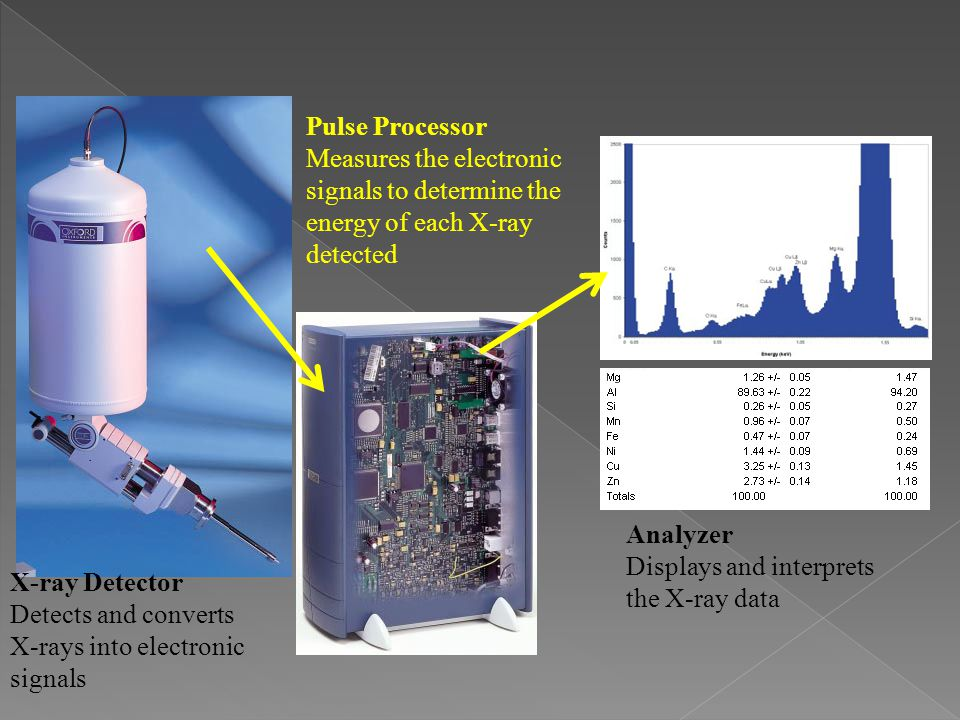 Pulse Processor Measures the electronic signals to determine the energy of each X-ray detected X-ray Detector Detects and converts X-rays into electronic signals Analyzer Displays and interprets the X-ray data