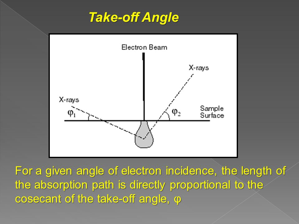For a given angle of electron incidence, the length of the absorption path is directly proportional to the cosecant of the take-off angle, φ Take-off Angle