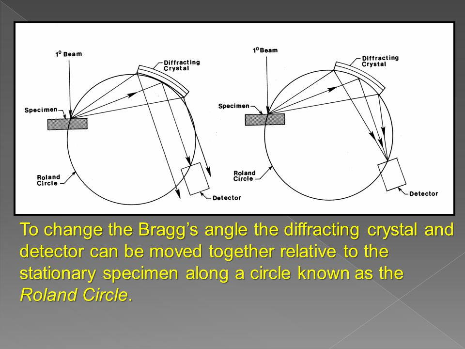 To change the Bragg's angle the diffracting crystal and detector can be moved together relative to the stationary specimen along a circle known as the Roland Circle.
