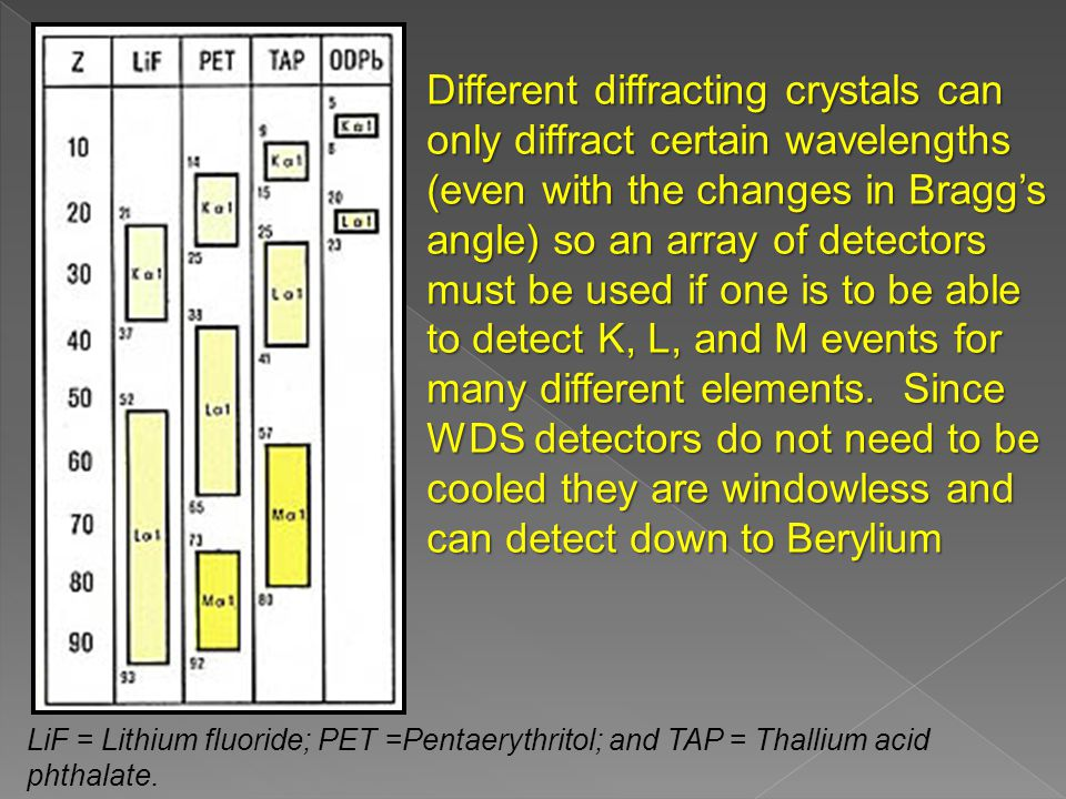 Different diffracting crystals can only diffract certain wavelengths (even with the changes in Bragg's angle) so an array of detectors must be used if one is to be able to detect K, L, and M events for many different elements.