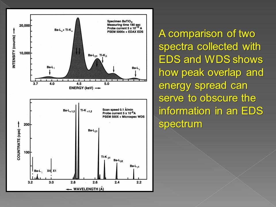 A comparison of two spectra collected with EDS and WDS shows how peak overlap and energy spread can serve to obscure the information in an EDS spectrum